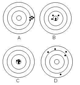 idea of precision,consistency and accuracy