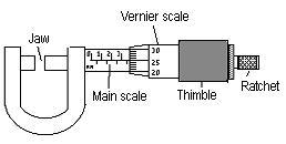 screwmeter gauge