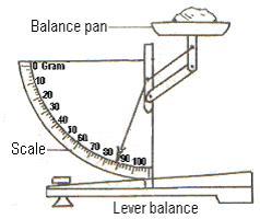 Lever Balance