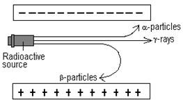 Image result for radioactivity and electric field