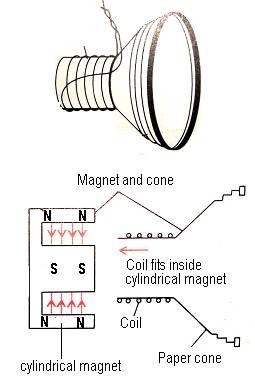 8 2 Force In Electromagnet Keterehsky