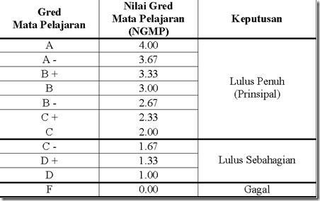PNGK STPM (3/5)